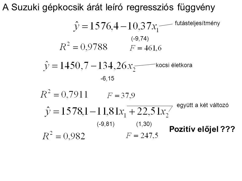 A Suzuki gépkocsik árát leíró regressziós függvény (-9,74) -6,15 (-9,81) (1,30) futásteljesítmény kocsi életkora együtt a két változó Pozitív előjel ?