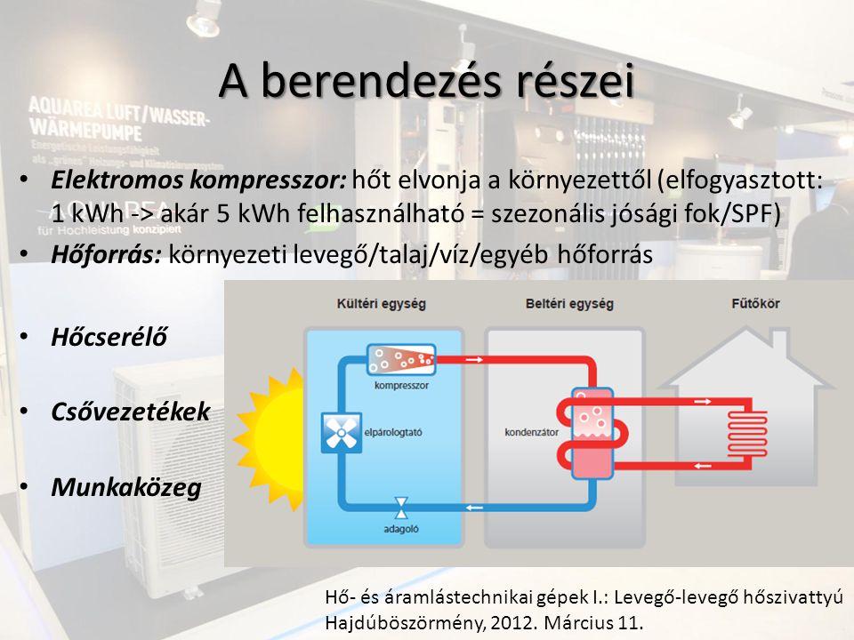 A berendezés részei Elektromos kompresszor: hőt elvonja a környezettől (elfogyasztott: 1 kWh -> akár 5 kWh felhasználható = szezonális jósági fok/SPF) Hőforrás: környezeti levegő/talaj/víz/egyéb hőforrás Hőcserélő Csővezetékek Munkaközeg Hő- és áramlástechnikai gépek I.: Levegő-levegő hőszivattyú Hajdúböszörmény, 2012.
