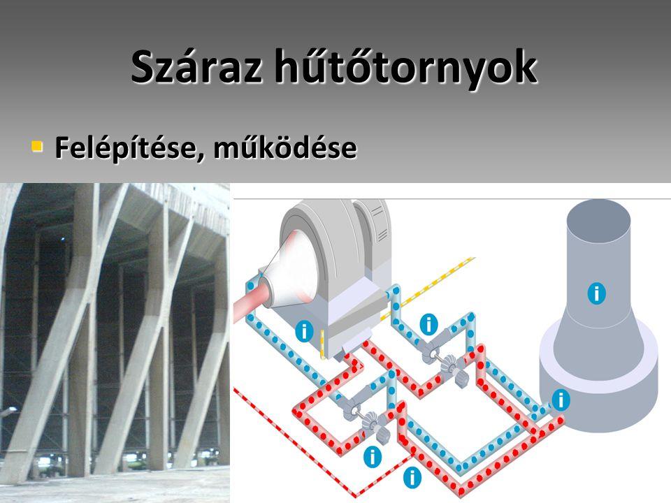 Száraz hűtőtornyok  Felépítése, működése
