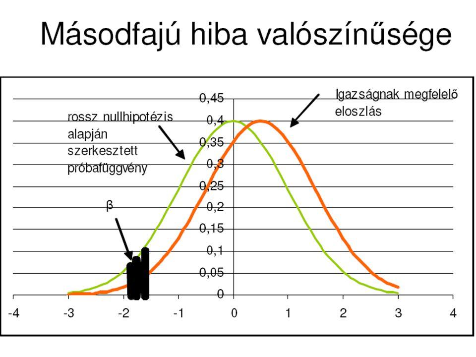 A próba ereje: Az 1-β kiegészítő valószínűség, tehát annak az eseménynek a valószínűsége, hogy nem követjük el a másodfajú hibát (nem fogadjuk el tévesen a nullhipotézist).