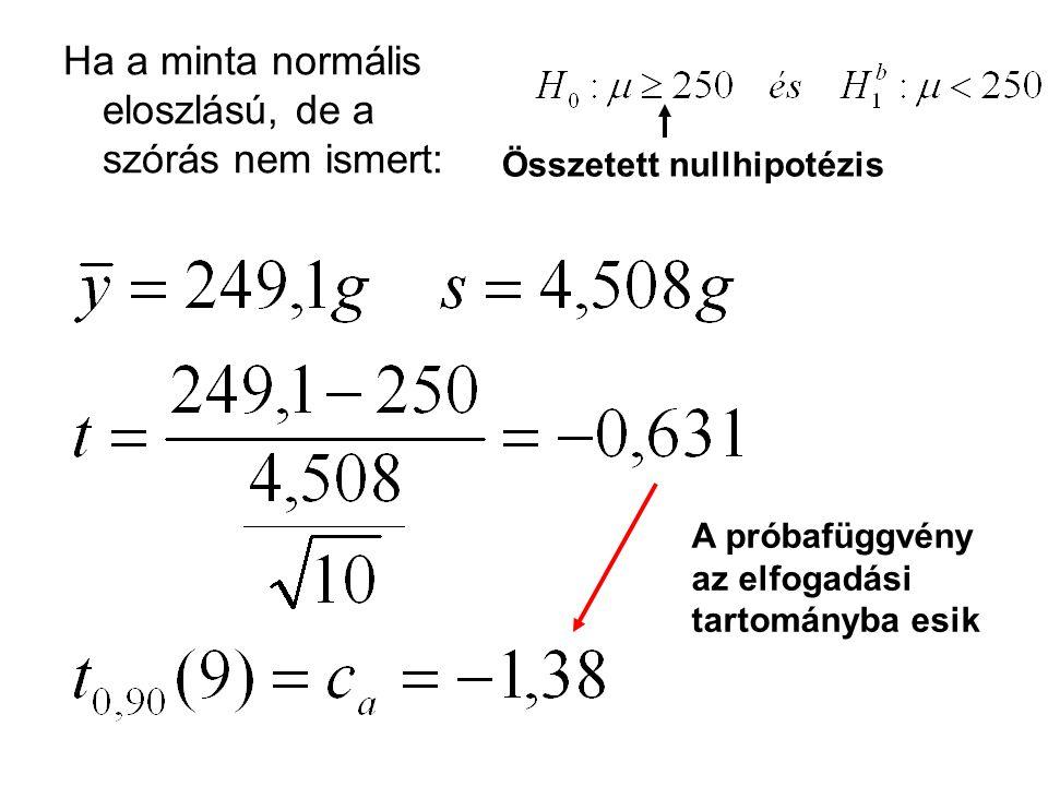 Ha a minta normális eloszlású, de a szórás nem ismert: Összetett nullhipotézis A próbafüggvény az elfogadási tartományba esik