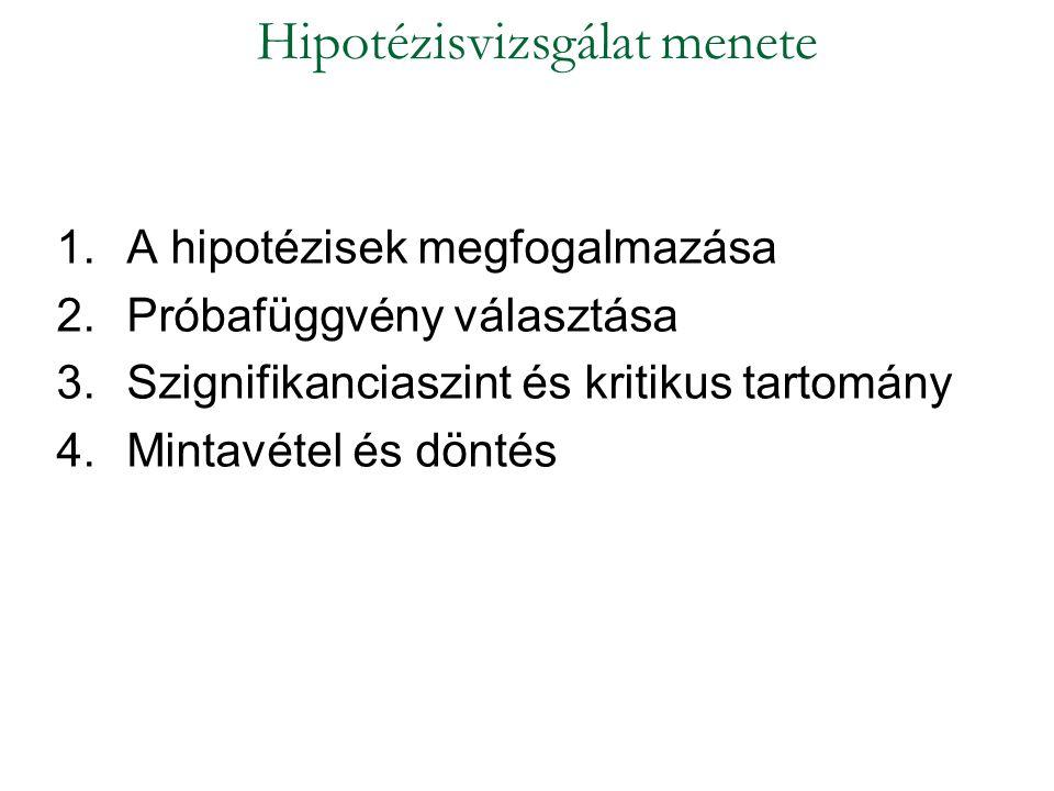 1.A hipotézisek megfogalmazása 2.Próbafüggvény választása 3.Szignifikanciaszint és kritikus tartomány 4.Mintavétel és döntés Hipotézisvizsgálat menete