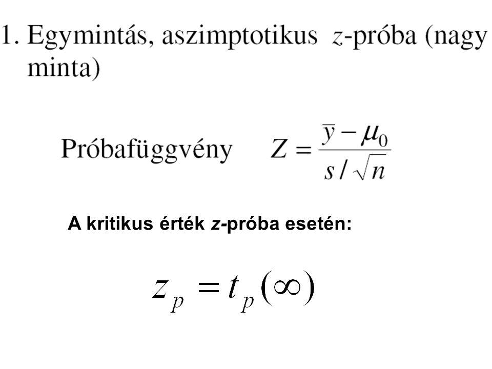 A kritikus érték z-próba esetén:
