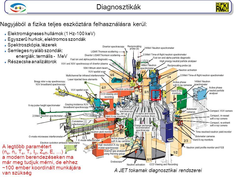 Diagnosztikák A JET tokamak diagnosztikai rendszerei A legtöbb paramétert (n e, n i, T e, T i, I p, Z eff, E, …) a modern berendezéseken ma már meg tu