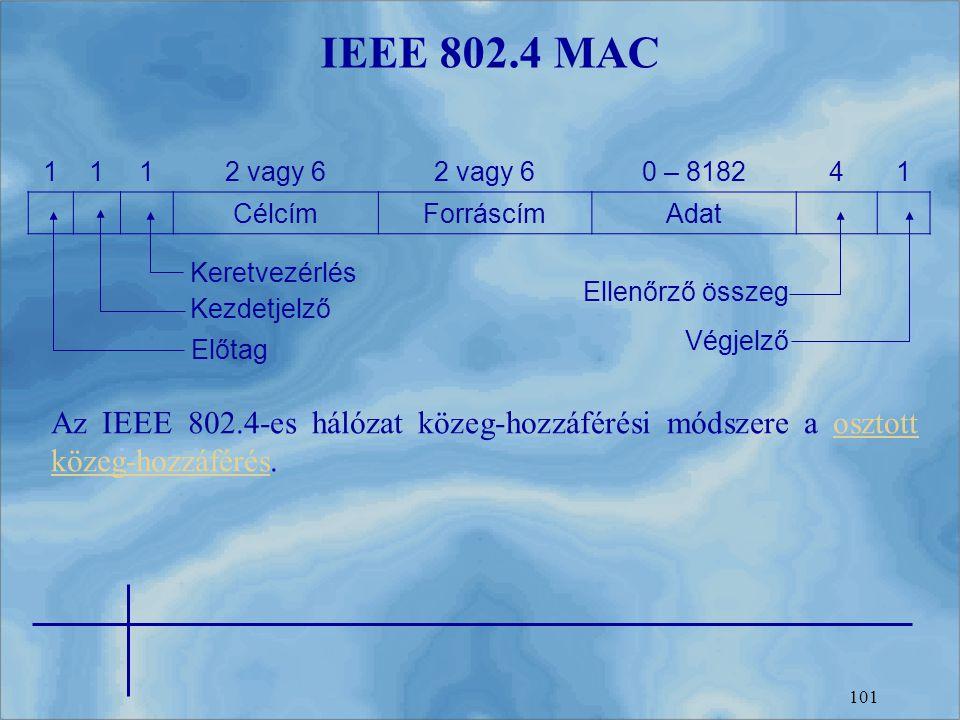 101 IEEE 802.4 MAC 1112 vagy 6 0 – 818241 CélcímForráscímAdat Keretvezérlés Kezdetjelző Előtag Ellenőrző összeg Végjelző Az IEEE 802.4-es hálózat köze