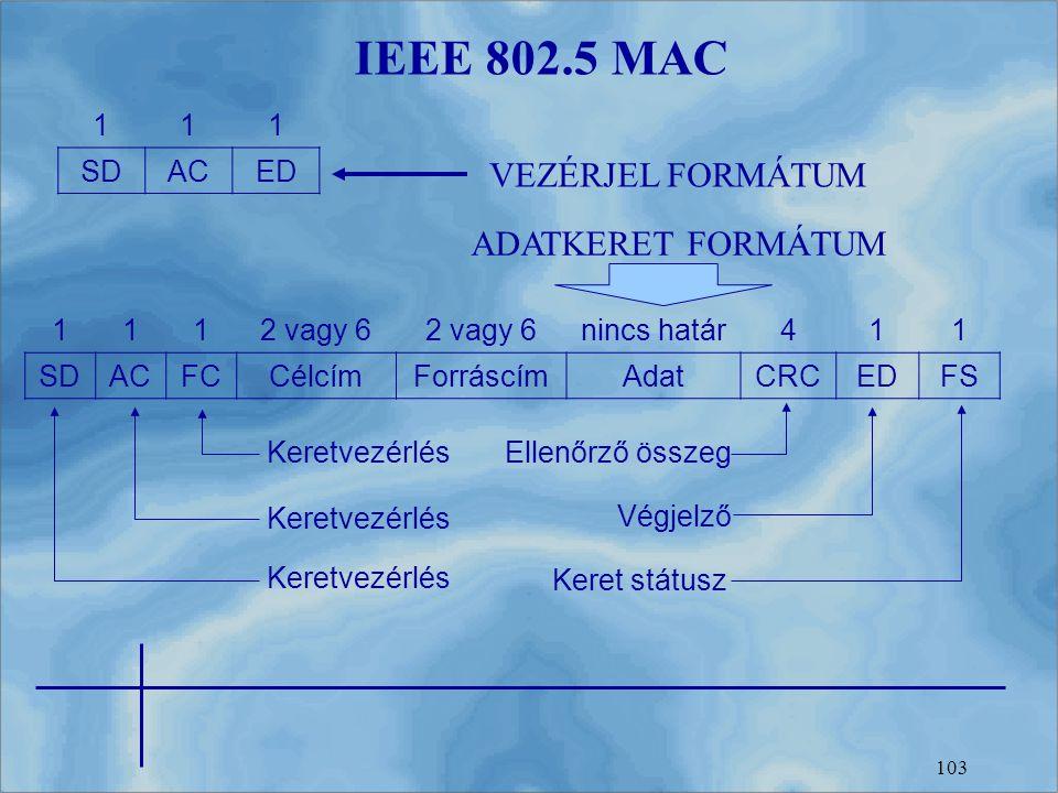 103 IEEE 802.5 MAC 111 SDACED 1112 vagy 6 nincs határ411 SDACFCCélcímForráscímAdatCRCEDFS VEZÉRJEL FORMÁTUM ADATKERET FORMÁTUM Keretvezérlés Ellenőrző