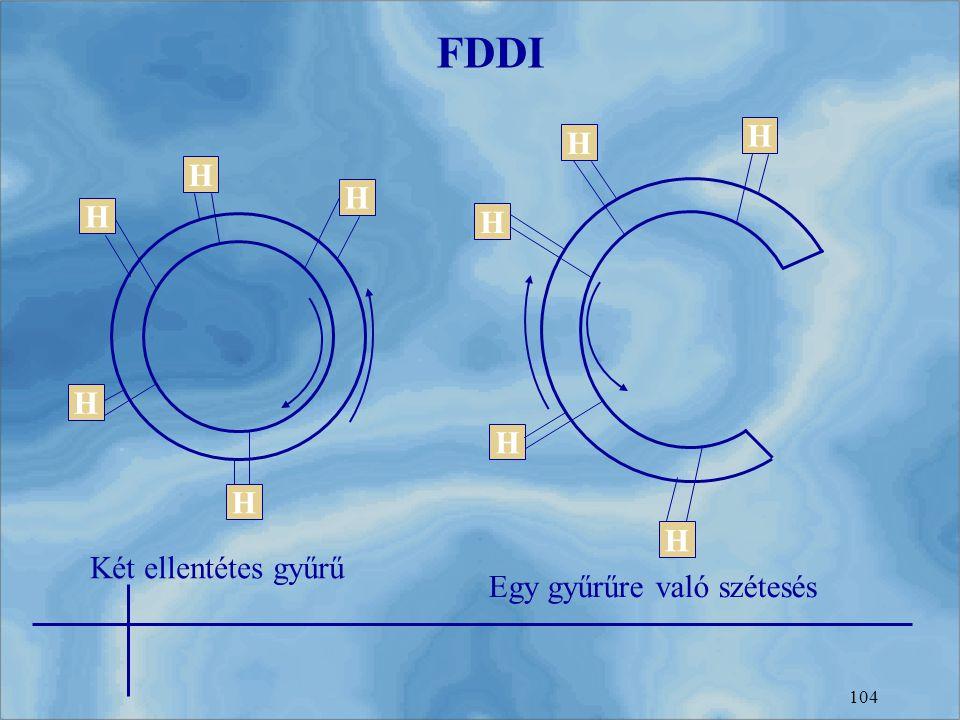 104 FDDI H H H H H H H H H H Két ellentétes gyűrű Egy gyűrűre való szétesés