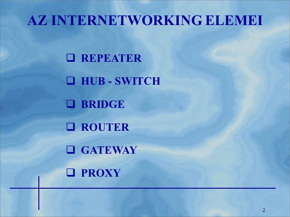 3 A fizikai rétegben működő jelismétlő eszköz.