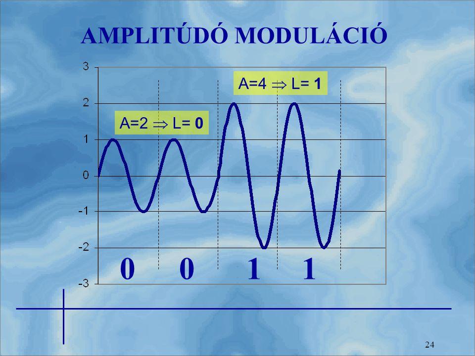 24 AMPLITÚDÓ MODULÁCIÓ A=2  L= 0 A=4  L= 1 0011
