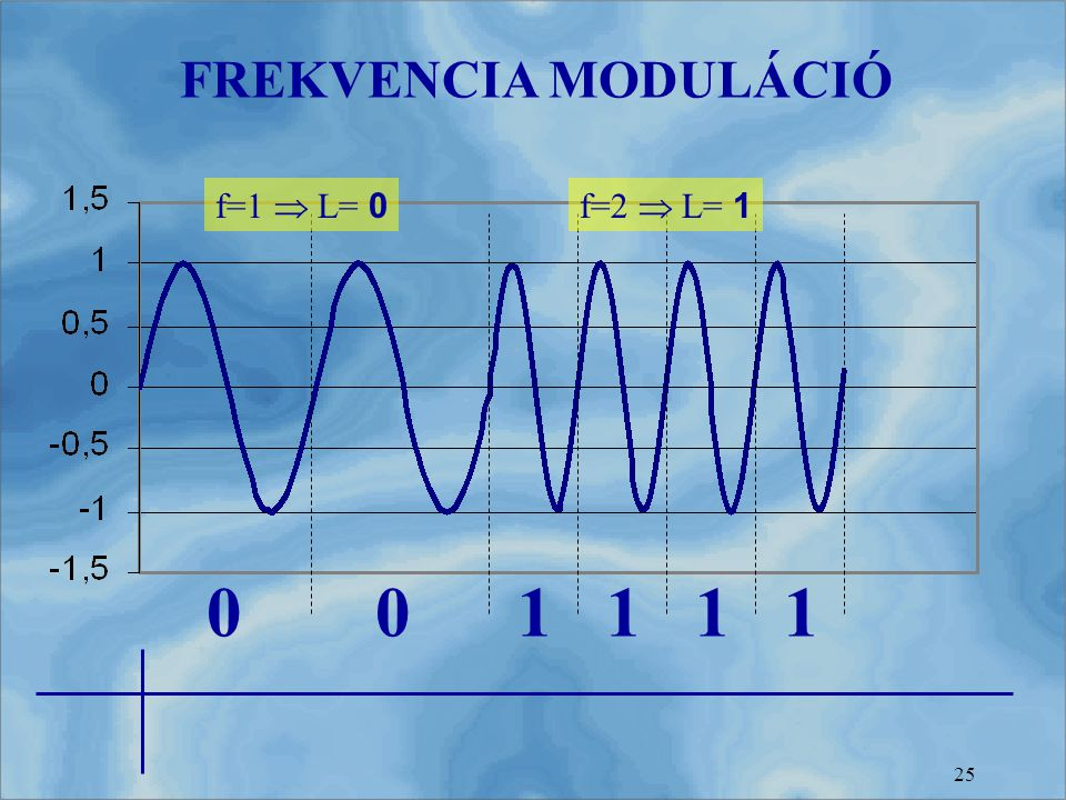 25 FREKVENCIA MODULÁCIÓ f=1  L= 0 f=2  L= 1 001111