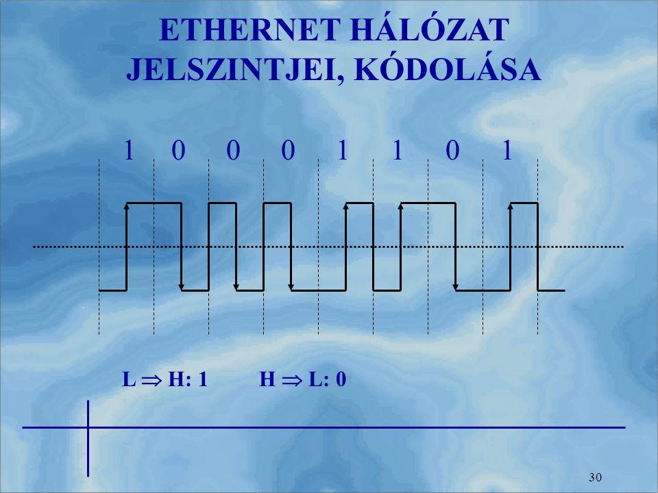 30 ETHERNET HÁLÓZAT JELSZINTJEI, KÓDOLÁSA L  H: 1H  L: 0 10001101