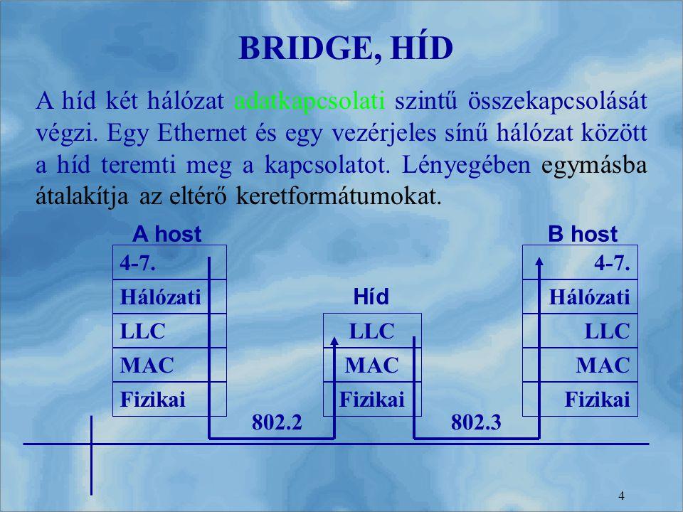 4 A híd két hálózat adatkapcsolati szintű összekapcsolását végzi. Egy Ethernet és egy vezérjeles sínű hálózat között a híd teremti meg a kapcsolatot.