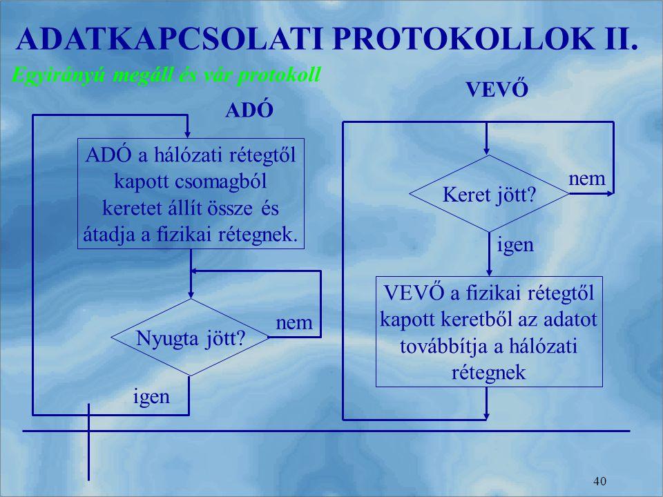 40 ADATKAPCSOLATI PROTOKOLLOK II. Egyirányú megáll és vár protokoll ADÓ a hálózati rétegtől kapott csomagból keretet állít össze és átadja a fizikai r