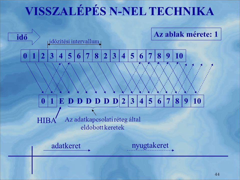 44 VISSZALÉPÉS N-NEL TECHNIKA 0123456782345678910 01 EDDDDDD 23456789 időzítési intervallum HIBA Az adatkapcsolati réteg által eldobott keretek idő ad