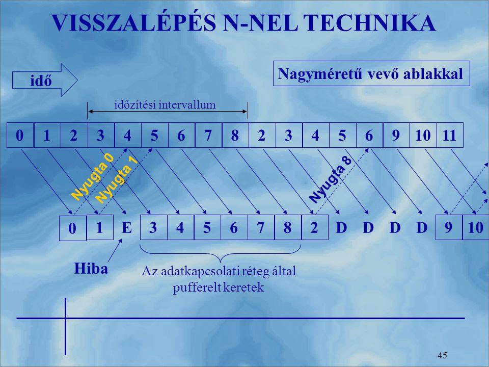 45 123456782345691011 1 E 3456782 DDDD 910 0 0 Nyugta 0 Nyugta 1Nyugta 8 Hiba Az adatkapcsolati réteg által pufferelt keretek Nagyméretű vevő ablakkal