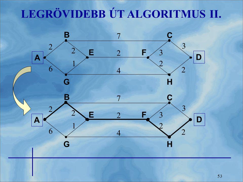 53 LEGRÖVIDEBB ÚT ALGORITMUS II. A B C EF D GH 2 6 1 2 2 4 7 2 3 2 3 A B C EF D GH 2 6 1 2 2 4 7 2 3 2 3