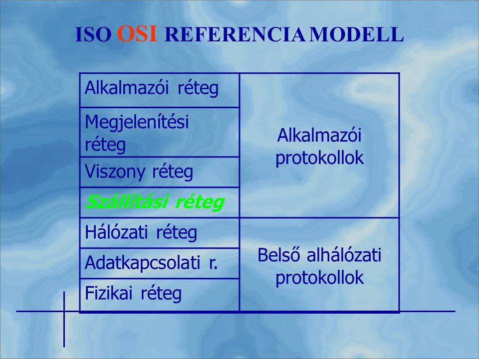 ISO OSI REFERENCIA MODELL Alkalmazói réteg Alkalmazói protokollok Megjelenítési réteg Viszony réteg Szállítási réteg Hálózati réteg Belső alhálózati p