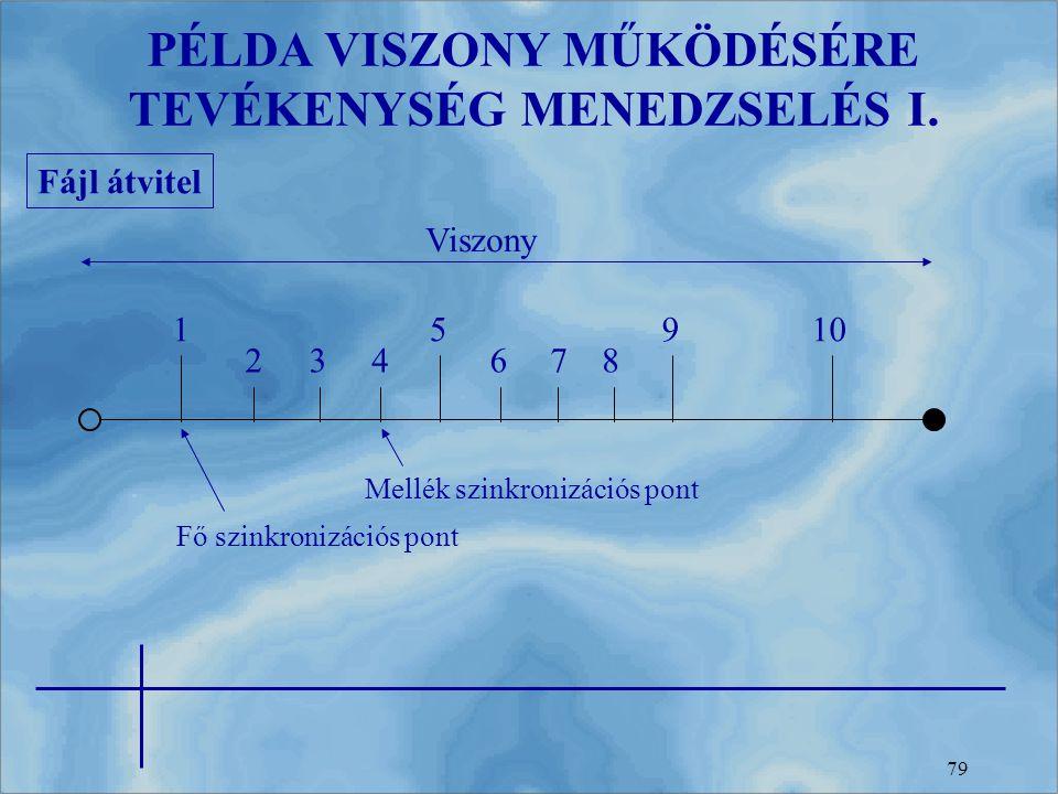 79 PÉLDA VISZONY MŰKÖDÉSÉRE TEVÉKENYSÉG MENEDZSELÉS I. Fájl átvitel 1 234678 5910 Fő szinkronizációs pont Mellék szinkronizációs pont Viszony