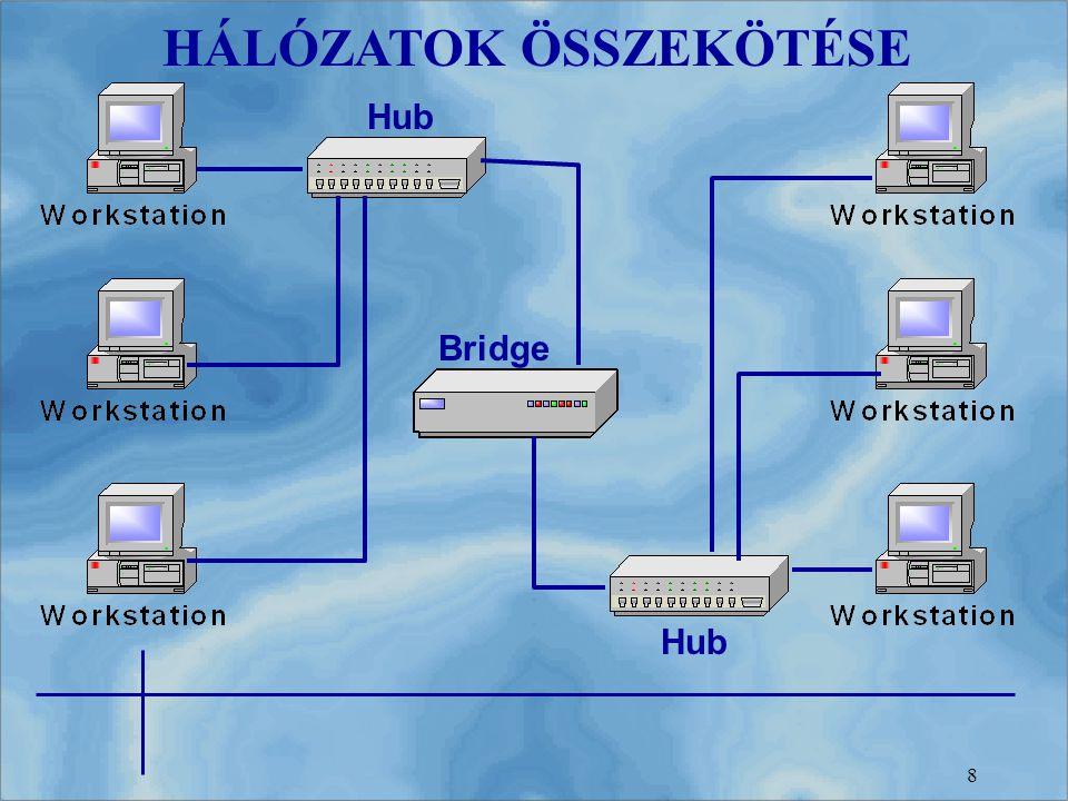 8 Hub Bridge HÁLÓZATOK ÖSSZEKÖTÉSE