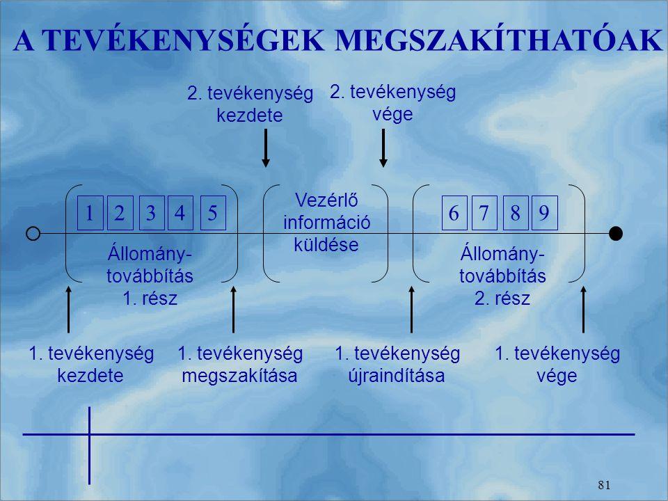 81 A TEVÉKENYSÉGEK MEGSZAKÍTHATÓAK 123456789 Állomány- továbbítás 1. rész Állomány- továbbítás 2. rész Vezérlő információ küldése 1. tevékenység kezde
