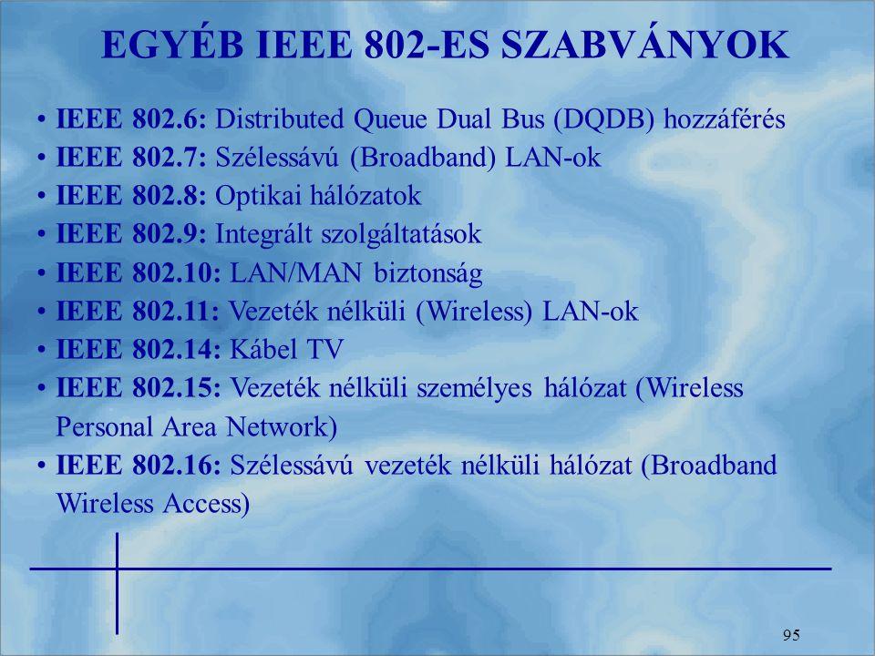 95 EGYÉB IEEE 802-ES SZABVÁNYOK IEEE 802.6: Distributed Queue Dual Bus (DQDB) hozzáférés IEEE 802.7: Szélessávú (Broadband) LAN-ok IEEE 802.8: Optikai