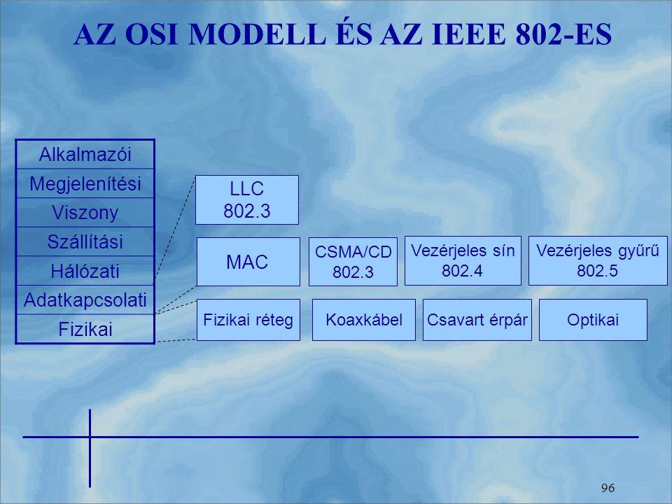96 AZ OSI MODELL ÉS AZ IEEE 802-ES Alkalmazói Megjelenítési Viszony Szállítási Hálózati Adatkapcsolati Fizikai Fizikai réteg MAC LLC 802.3 CSMA/CD 802