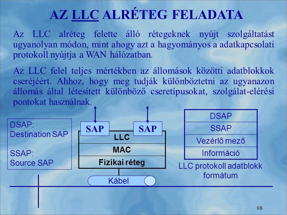 98 AZ LLC ALRÉTEG FELADATA Az LLC alréteg felette álló rétegeknek nyújt szolgáltatást ugyanolyan módon, mint ahogy azt a hagyományos a adatkapcsolati