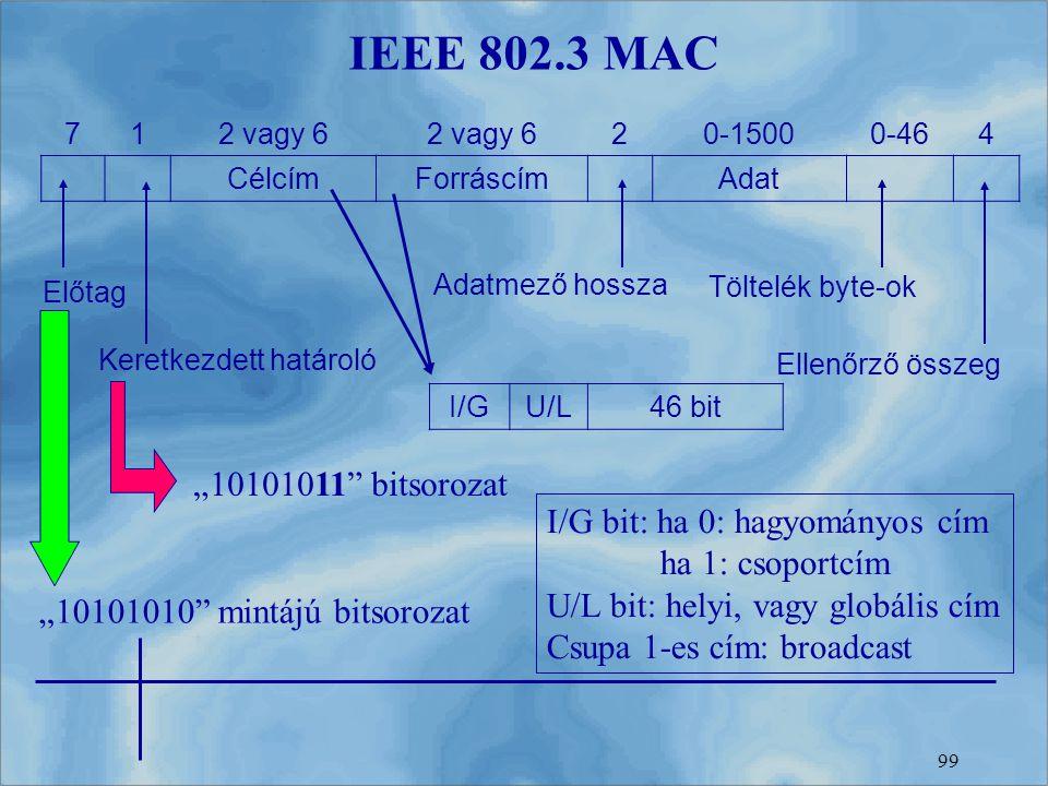 99 IEEE 802.3 MAC 712 vagy 6 20-15000-464 CélcímForráscímAdat Előtag Keretkezdett határoló Adatmező hossza Töltelék byte-ok Ellenőrző összeg I/GU/L46
