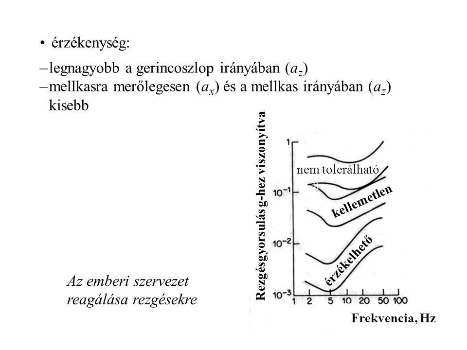 –legnagyobb a gerincoszlop irányában (a z ) –mellkasra merőlegesen (a x ) és a mellkas irányában (a z ) kisebb érzékenység: Az emberi szervezet reagál
