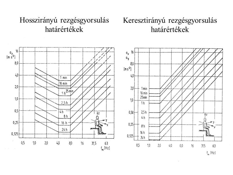 Hosszirányú rezgésgyorsulás határértékek Keresztirányú rezgésgyorsulás határértékek