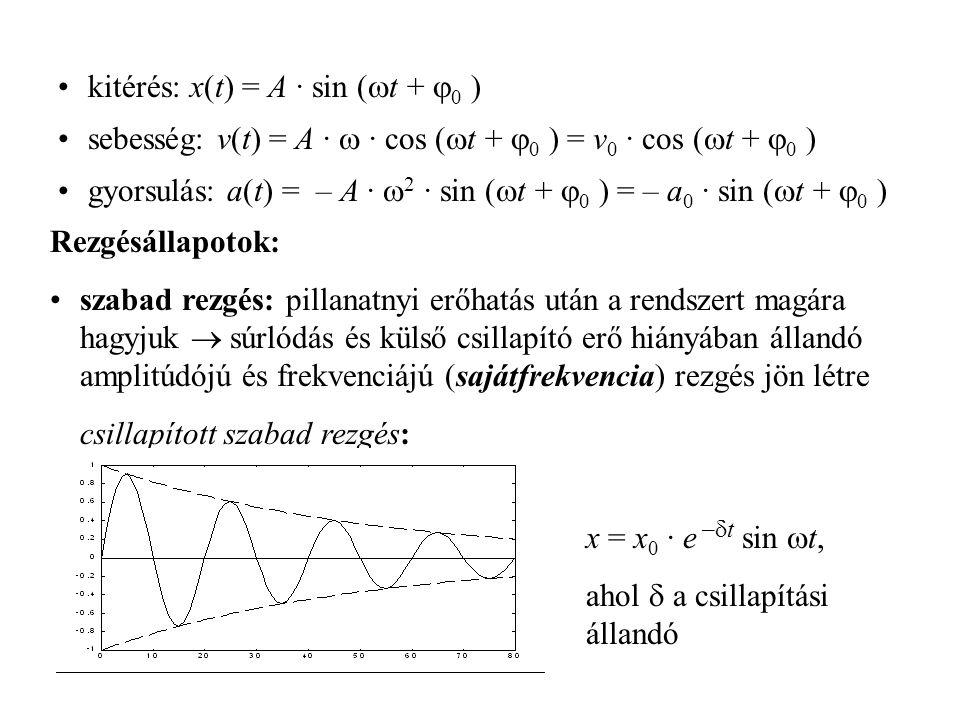 kitérés: x(t) = A · sin (  t +  0 ) sebesség: v(t) = A ·  · cos (  t +  0 ) = v 0 · cos (  t +  0 ) gyorsulás: a(t) = – A ·  2 · sin (  t + 