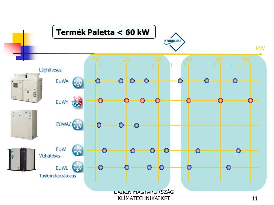 DAIKIN MAGYARORSZÁG KLÍMATECHNIKAI KFT11 EUWA EUWY EUWAC EUW EUWL kW 102030405060 Léghűtéses Vízhűtéses Távkondenzátoros Termék Paletta < 60 kW Nagy S