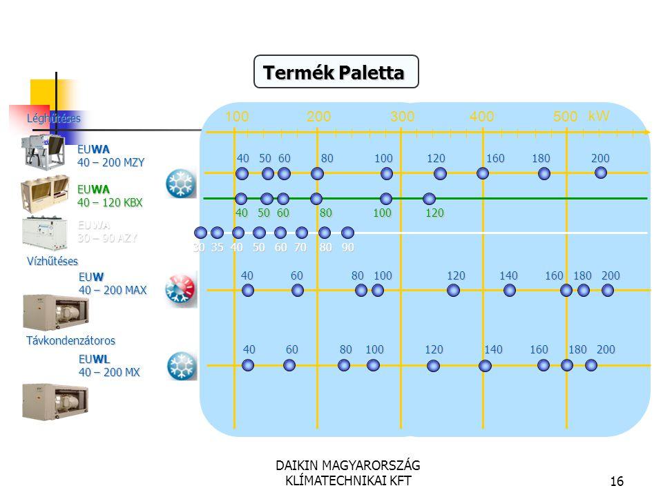 DAIKIN MAGYARORSZÁG KLÍMATECHNIKAI KFT16 Termék Paletta EUWL 40 – 200 MX EUWA 40 – 120 KBX kW 100200300400500 Léghűtéses Vízhűtéses Távkondenzátoros E