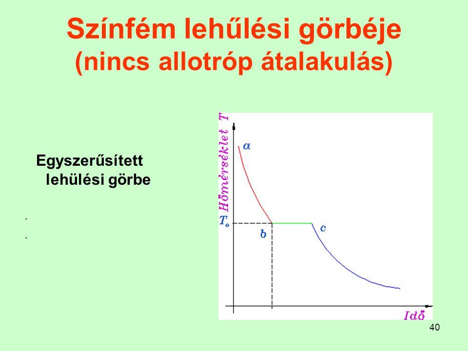40 Színfém lehűlési görbéje (nincs allotróp átalakulás) Egyszerűsített lehülési görbe.