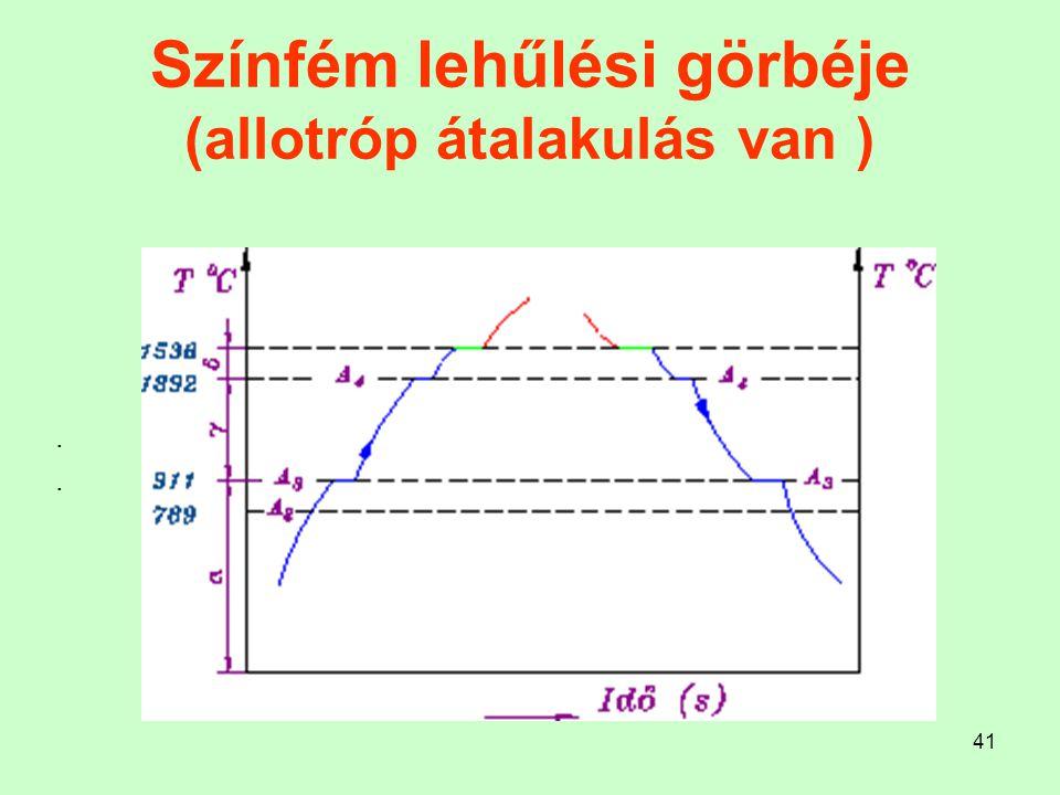 41 Színfém lehűlési görbéje (allotróp átalakulás van )....