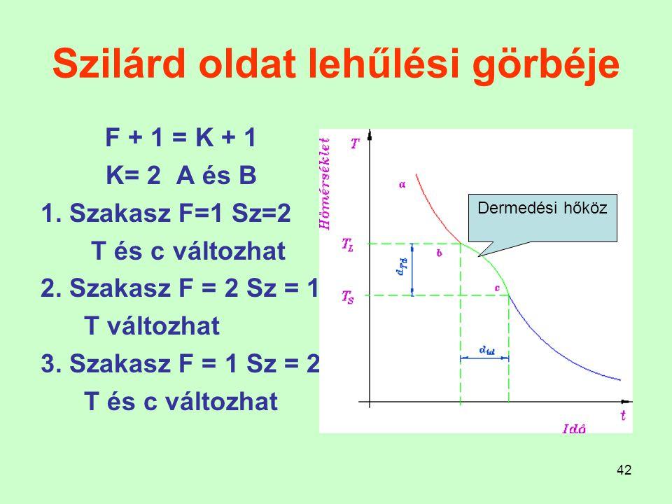 42 Szilárd oldat lehűlési görbéje F + 1 = K + 1 K= 2 A és B 1. Szakasz F=1 Sz=2 T és c változhat 2. Szakasz F = 2 Sz = 1 T változhat 3. Szakasz F = 1