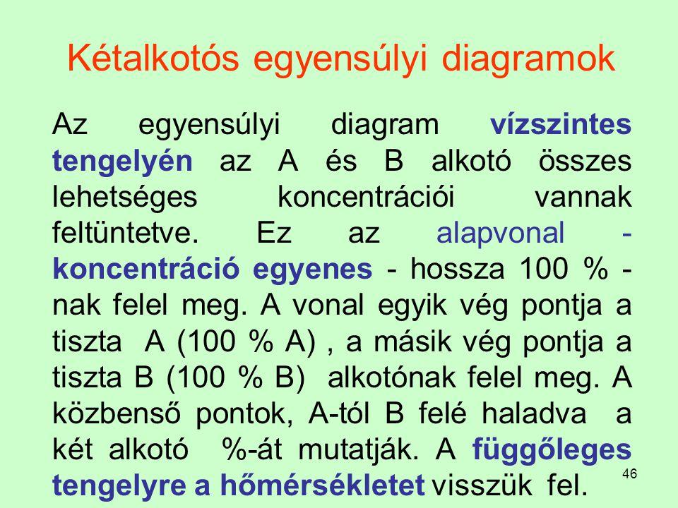 46 Kétalkotós egyensúlyi diagramok Az egyensúlyi diagram vízszintes tengelyén az A és B alkotó összes lehetséges koncentrációi vannak feltüntetve. Ez