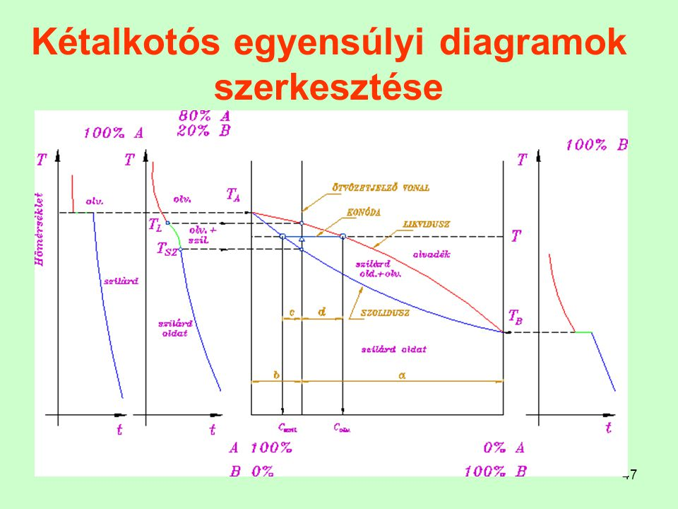 47 Kétalkotós egyensúlyi diagramok szerkesztése....