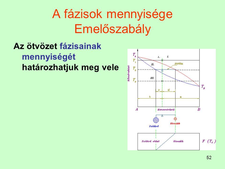 52 A fázisok mennyisége Emelőszabály Az ötvözet fázisainak mennyiségét határozhatjuk meg vele