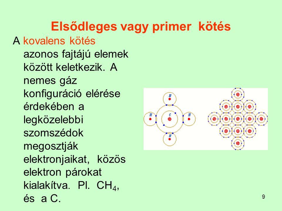9 Elsődleges vagy primer kötés A kovalens kötés azonos fajtájú elemek között keletkezik. A nemes gáz konfiguráció elérése érdekében a legközelebbi szo