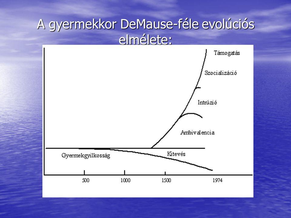 A gyermekkor DeMause-féle evolúciós elmélete: