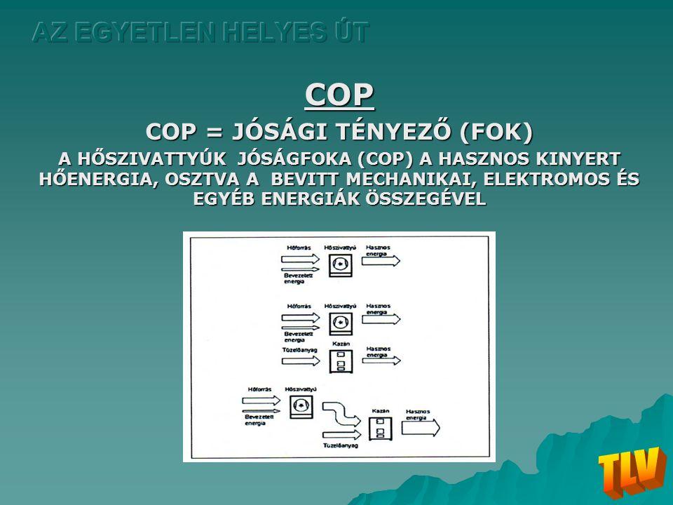 COP COP = JÓSÁGI TÉNYEZŐ (FOK) A HŐSZIVATTYÚK JÓSÁGFOKA (COP) A HASZNOS KINYERT HŐENERGIA, OSZTVA A BEVITT MECHANIKAI, ELEKTROMOS ÉS EGYÉB ENERGIÁK ÖS