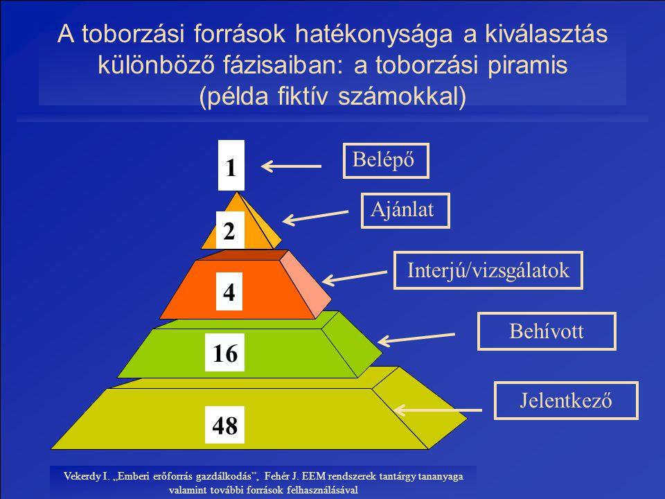 """Vekerdy I. """"Emberi erőforrás gazdálkodás"""", Fehér J. EEM rendszerek tantárgy tananyaga valamint további források felhasználásával 1 4 16 48 Belépő Inte"""