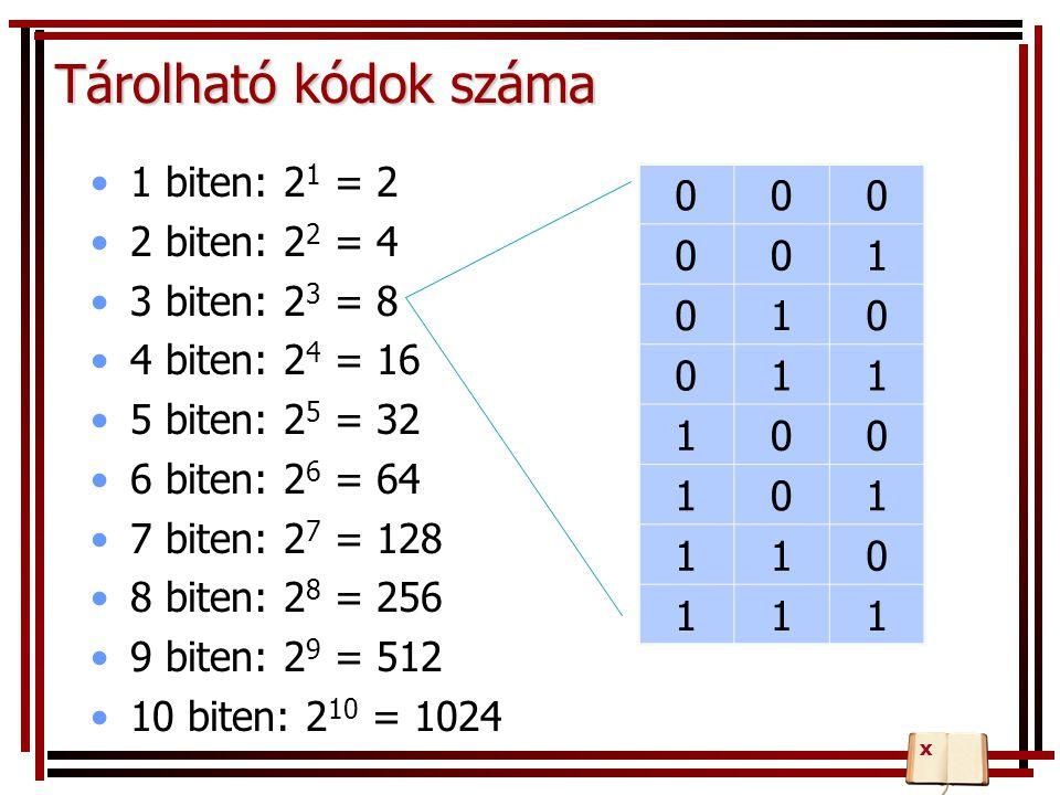 Tárolható kódok száma 1 biten: 2 1 = 2 2 biten: 2 2 = 4 3 biten: 2 3 = 8 4 biten: 2 4 = 16 5 biten: 2 5 = 32 6 biten: 2 6 = 64 7 biten: 2 7 = 128 8 bi