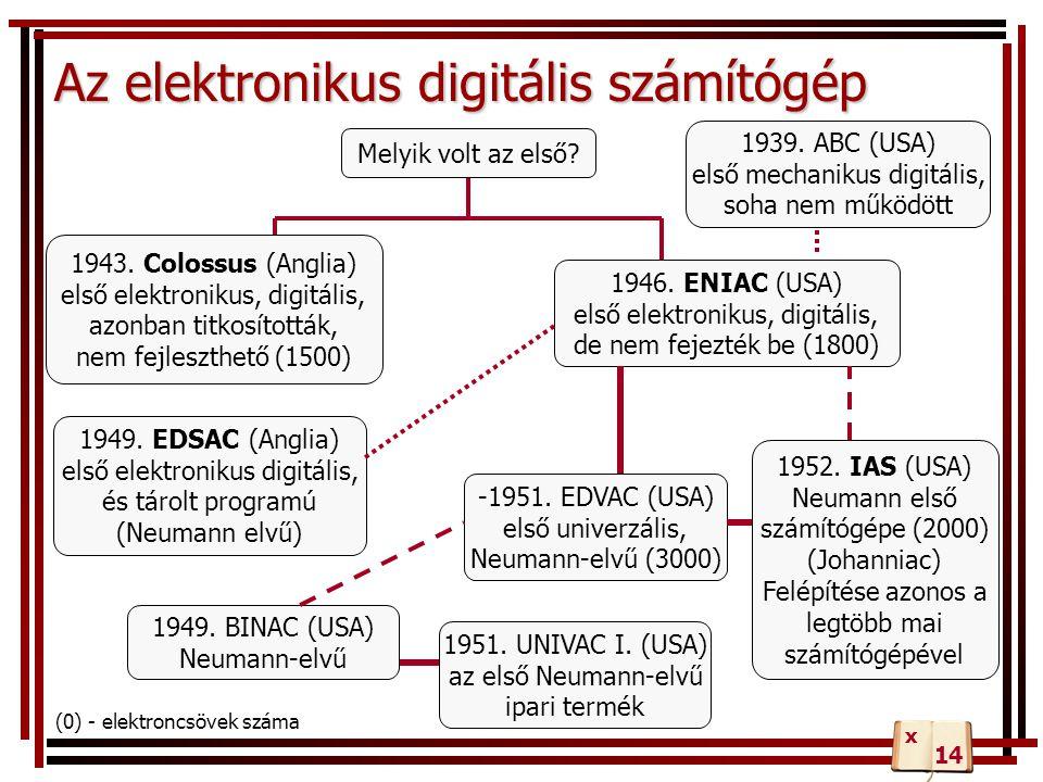 Az elektronikus digitális számítógép 1943. Colossus (Anglia) első elektronikus, digitális, azonban titkosították, nem fejleszthető (1500) 1946. ENIAC