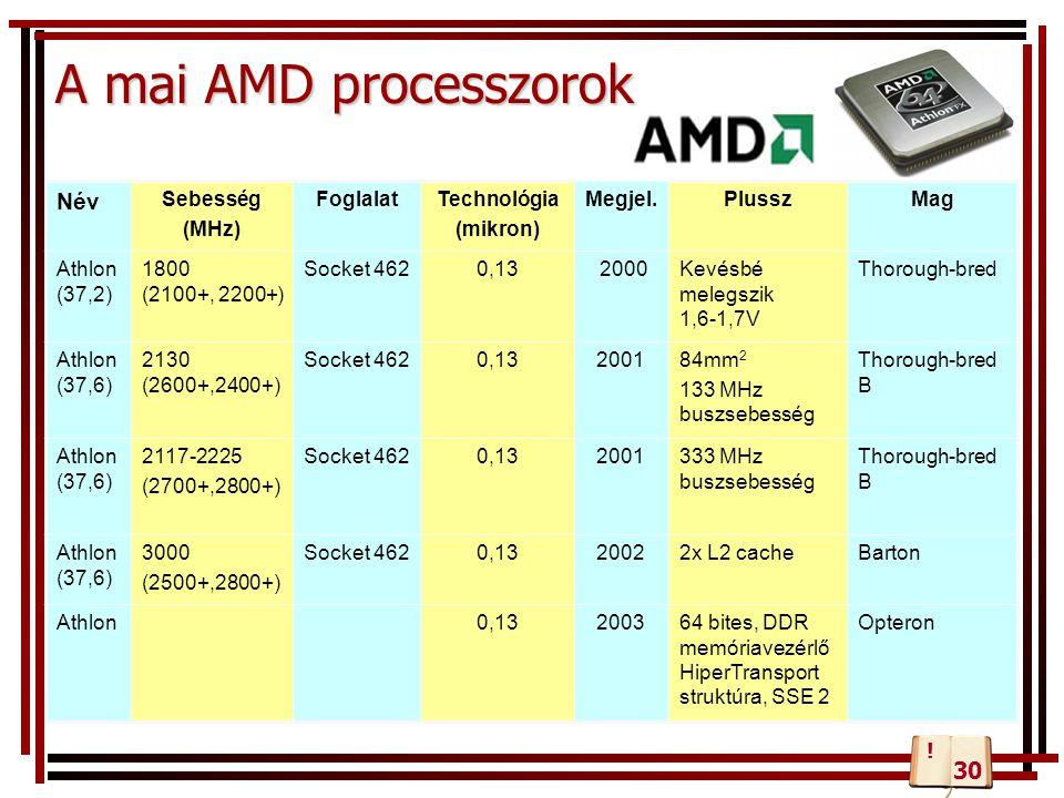A mai AMD processzorok Név Sebesség (MHz) FoglalatTechnológia (mikron) Megjel.PlusszMag Athlon (37,2) 1800 (2100+, 2200+) Socket 4620,13 2000Kevésbé m