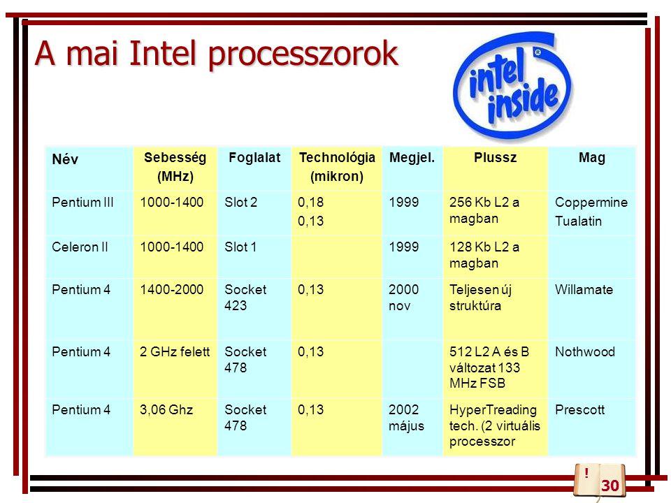 A mai Intel processzorok Név Sebesség (MHz) FoglalatTechnológia (mikron) Megjel.PlusszMag Pentium III1000-1400Slot 20,18 0,13 1999256 Kb L2 a magban C