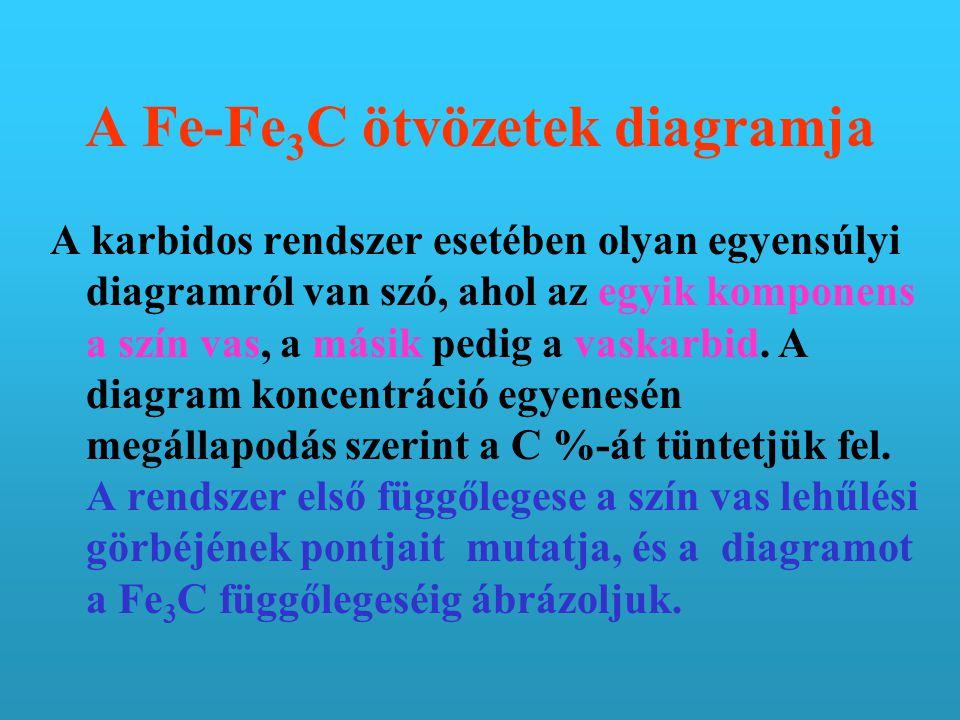 A Fe-Fe 3 C ötvözetek diagramja A karbidos rendszer esetében olyan egyensúlyi diagramról van szó, ahol az egyik komponens a szín vas, a másik pedig a vaskarbid.