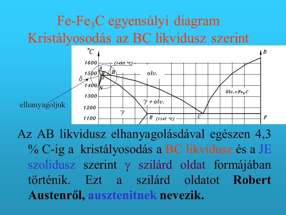 Fe-Fe 3 C egyensúlyi diagram Kristályosodás az BC likvidusz szerint Az AB likvidusz elhanyagolásdával egészen 4,3 % C-ig a kristályosodás a BC likvidusz és a JE szolidusz szerint  szilárd oldat formájában történik.