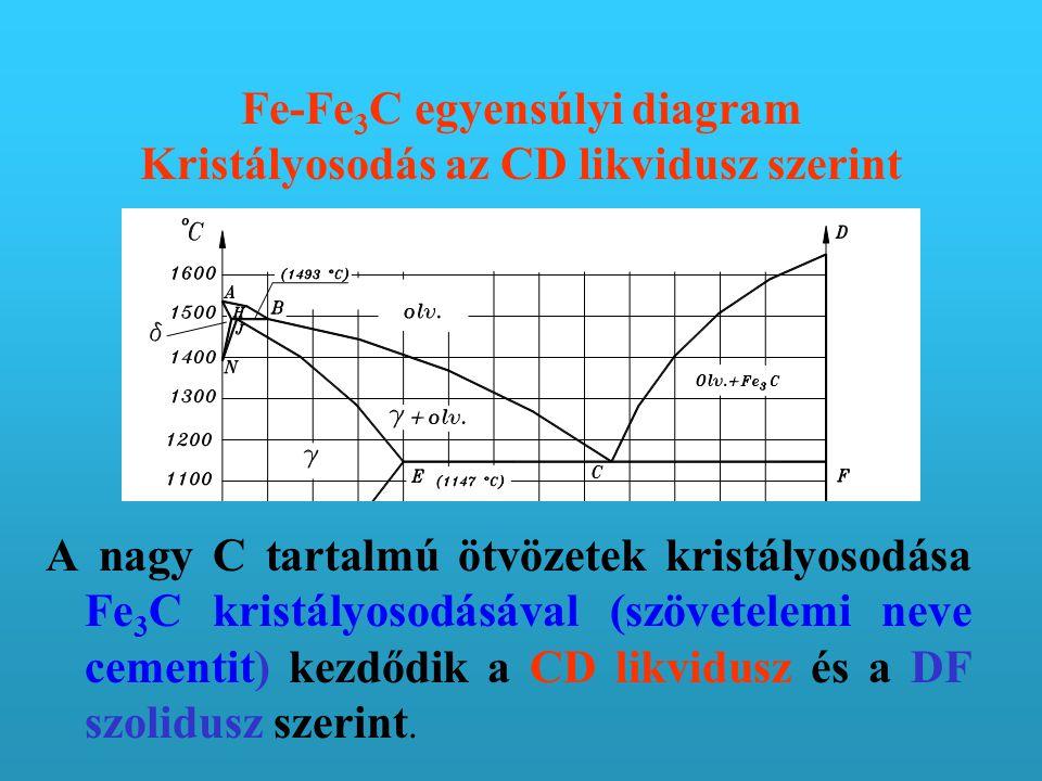 Fe-Fe 3 C egyensúlyi diagram Kristályosodás az CD likvidusz szerint A nagy C tartalmú ötvözetek kristályosodása Fe 3 C kristályosodásával (szövetelemi neve cementit) kezdődik a CD likvidusz és a DF szolidusz szerint.